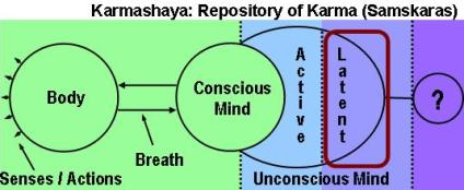 Karma is stored as Samskaras in the repository known as Karmashaya.