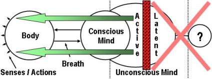 Yoga Meditation: Active Unconscious Mind