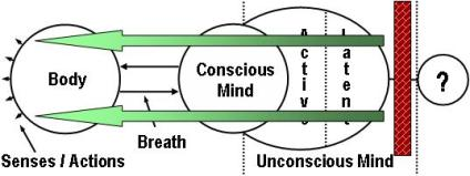 Yoga: Latent Unconscious Mind