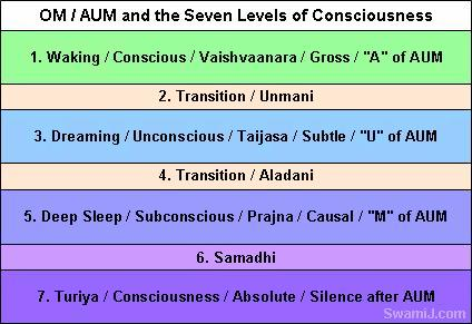 OM Mantra / AUM Mantra and Seven Levels of Consciousness
