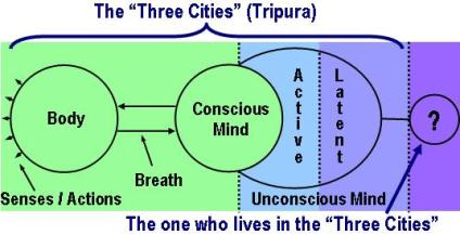 "Yoga: The three ""cities"" or Tripura"